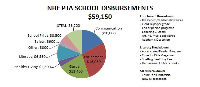 2016-2017 Disbursements